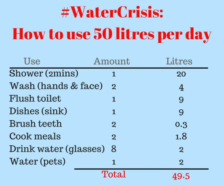 how-your-50l-per-day-adds-up.jpg